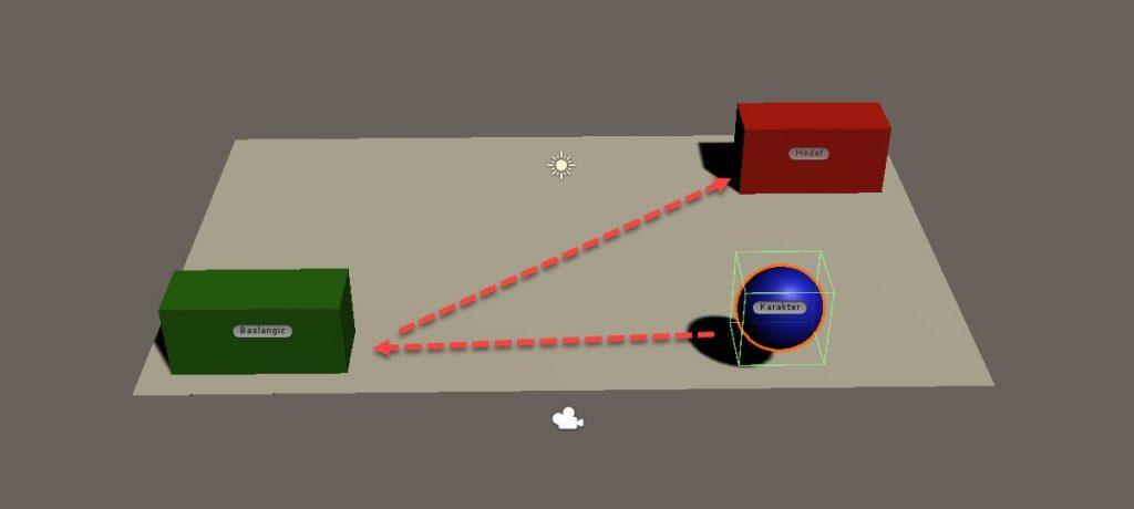 Vector3.Lerp Metodu Sahne Tasarımı